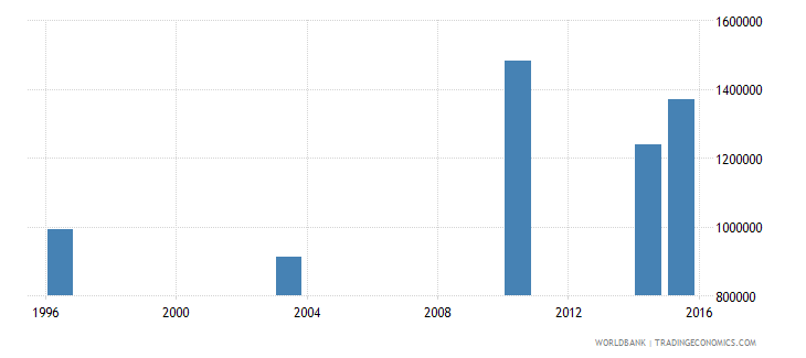guinea youth illiterate population 15 24 years both sexes number wb data