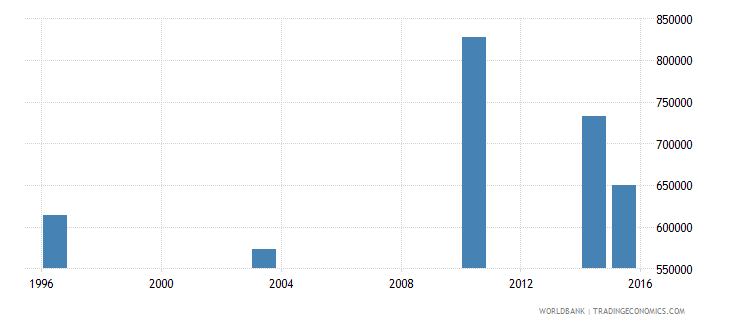 guinea youth illiterate population 15 24 years female number wb data