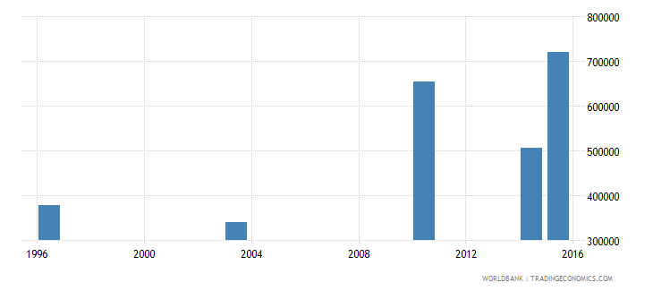 guinea youth illiterate population 15 24 years male number wb data