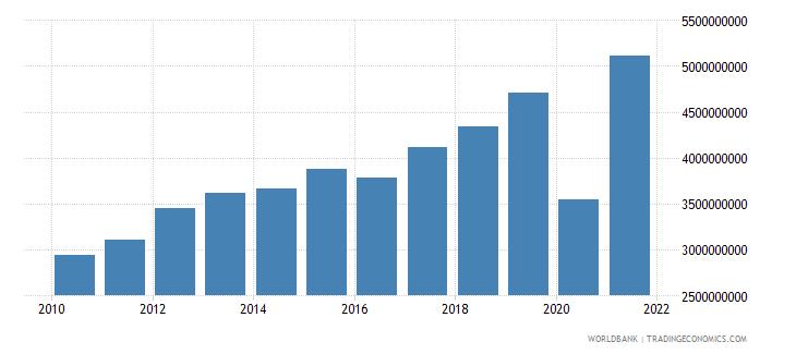 guyana adjusted net national income us dollar wb data