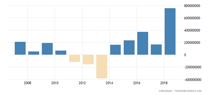 guyana adjusted net savings including particulate emission damage us dollar wb data
