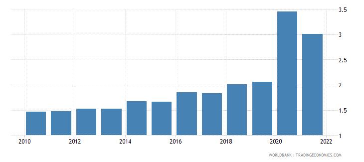 guyana adjusted savings carbon dioxide damage percent of gni wb data