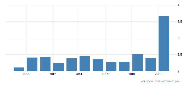 guyana adjusted savings consumption of fixed capital percent of gni wb data