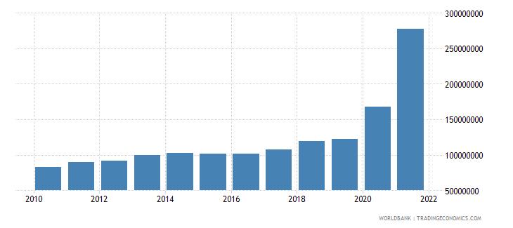 guyana adjusted savings consumption of fixed capital us dollar wb data