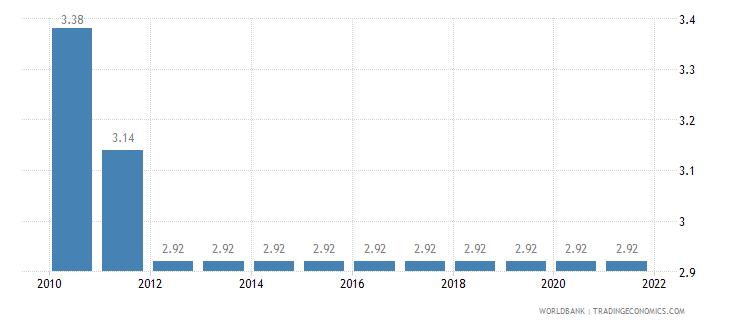 guyana adjusted savings education expenditure percent of gni wb data
