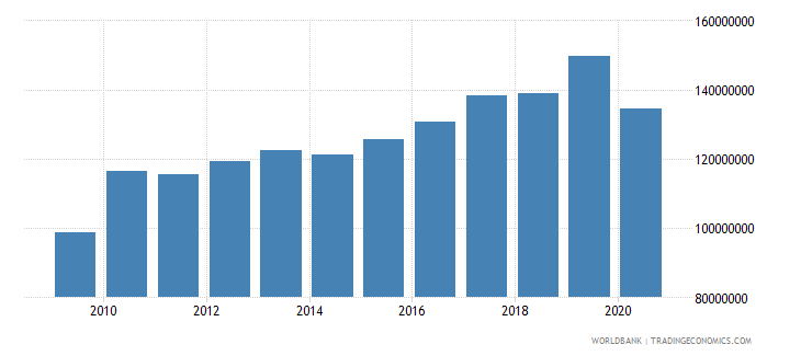 guyana adjusted savings education expenditure us dollar wb data