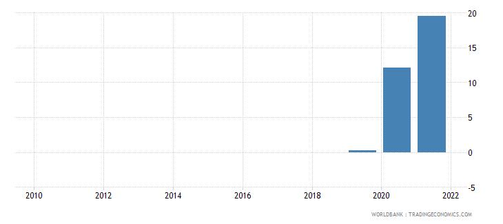 guyana adjusted savings energy depletion percent of gni wb data