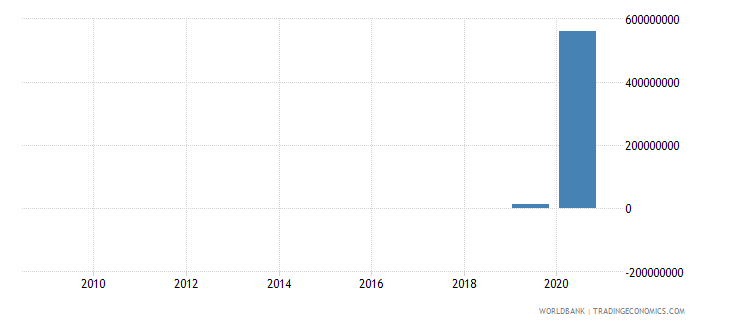 guyana adjusted savings energy depletion us dollar wb data