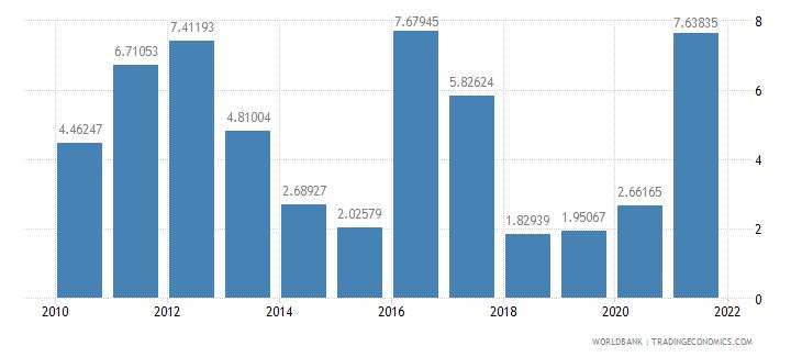 guyana adjusted savings mineral depletion percent of gni wb data