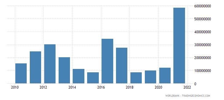 guyana adjusted savings mineral depletion us dollar wb data