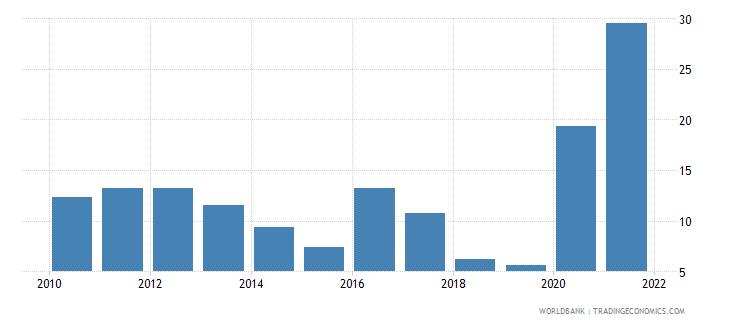 guyana adjusted savings natural resources depletion percent of gni wb data