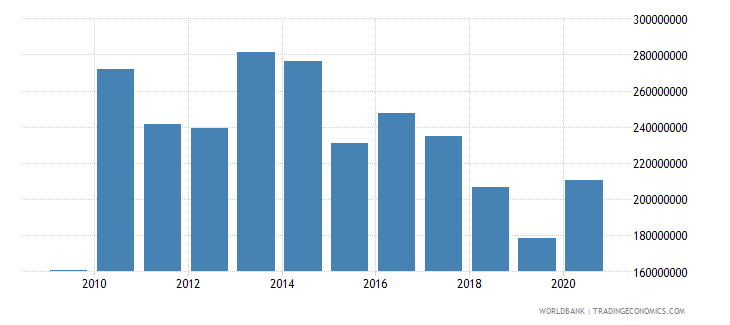 guyana adjusted savings net forest depletion us dollar wb data