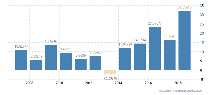 guyana adjusted savings net national savings percent of gni wb data