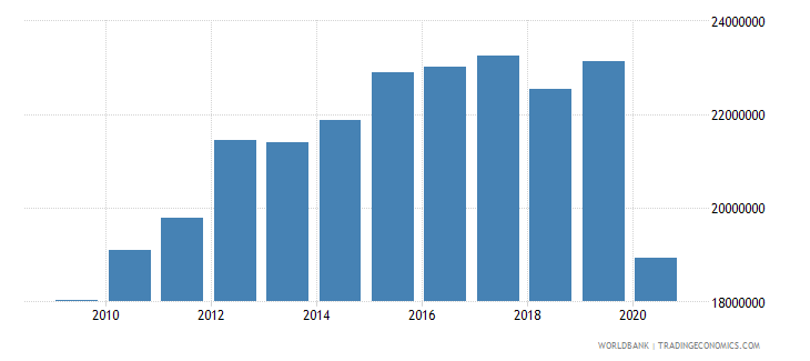 guyana adjusted savings particulate emission damage us dollar wb data