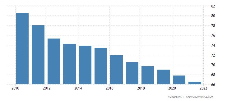 guyana adolescent fertility rate births per 1 000 women ages 15 19 wb data