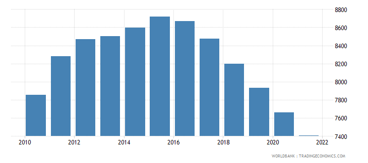 guyana age population age 18 male interpolated wb data