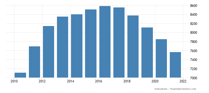 guyana age population age 19 male interpolated wb data