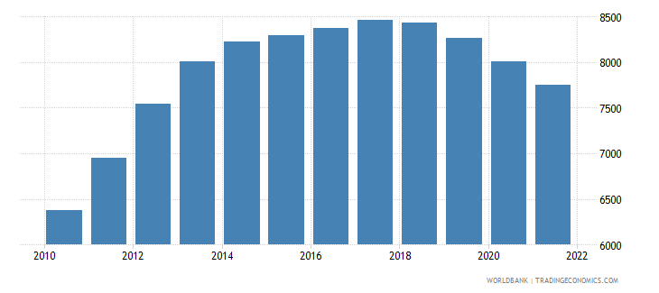 guyana age population age 20 male interpolated wb data