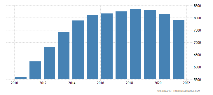 guyana age population age 21 male interpolated wb data