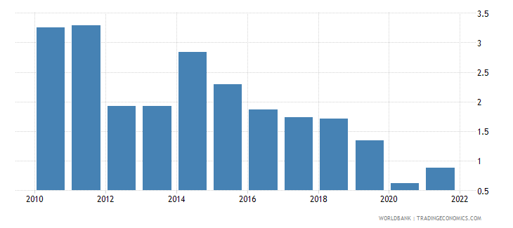 guyana agricultural raw materials exports percent of merchandise exports wb data