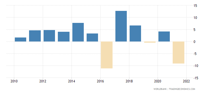 guyana agriculture value added annual percent growth wb data