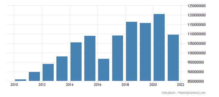 guyana agriculture value added constant 2000 us dollar wb data