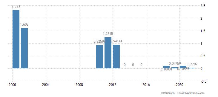 guyana air transport freight million ton km wb data