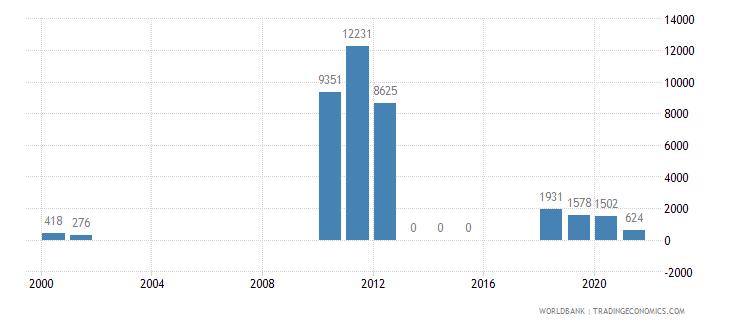 guyana air transport registered carrier departures worldwide wb data