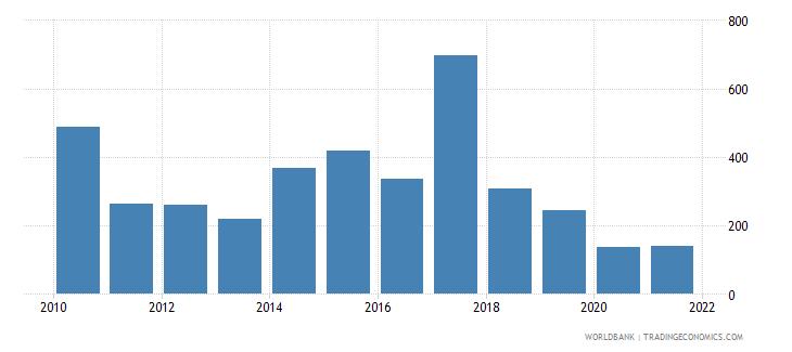 guyana aquaculture production metric tons wb data
