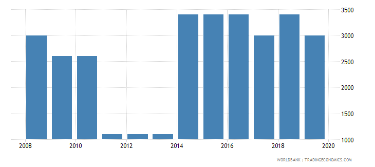 guyana armed forces personnel total wb data