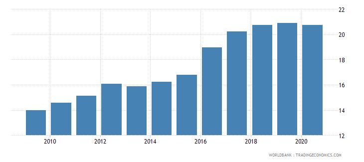 guyana atms per 100000 adults gfd wb data