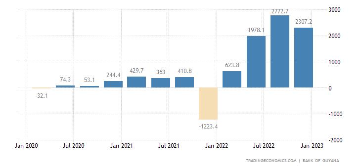 Guyana Balance of Trade