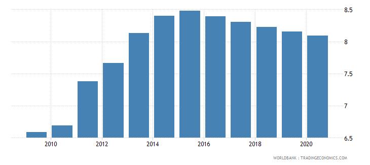 guyana bank branches per 100000 adults wb data