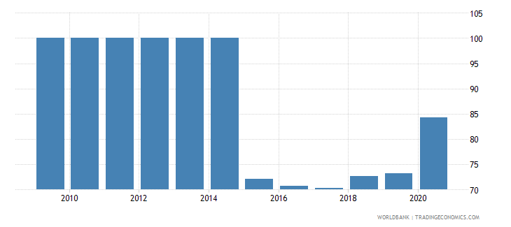 guyana bank concentration percent wb data