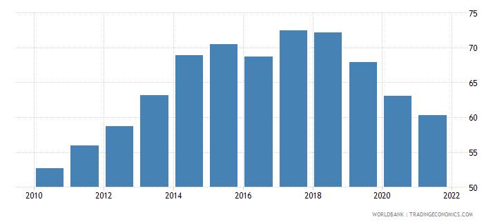 guyana bank credit to bank deposits percent wb data