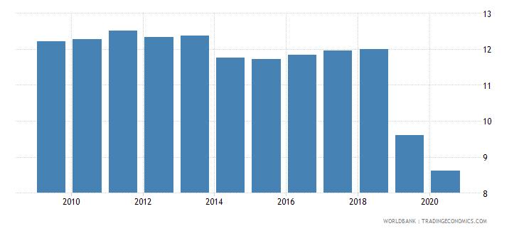 guyana bank lending deposit spread wb data