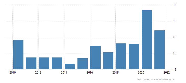 guyana bank liquid reserves to bank assets ratio percent wb data