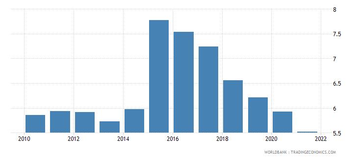guyana bank net interest margin percent wb data