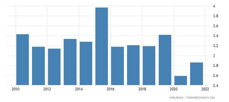 guyana bank return on assets percent before tax wb data