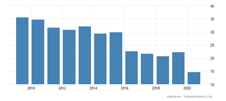 guyana bank return on equity percent before tax wb data