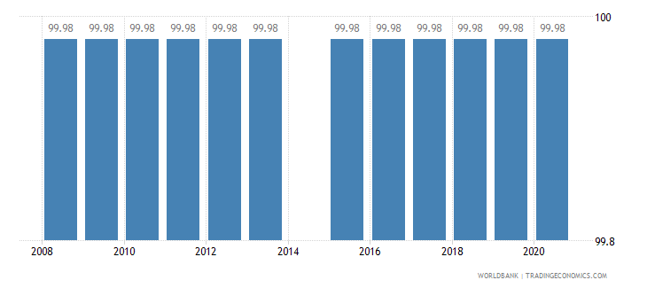guyana binding coverage all products percent wb data