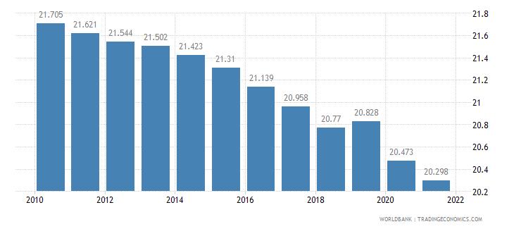 guyana birth rate crude per 1 000 people wb data