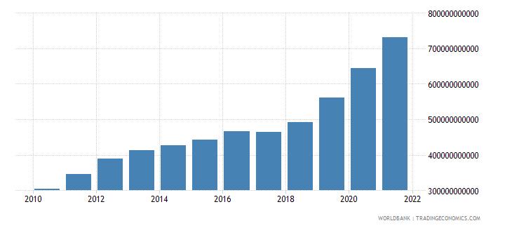 guyana broad money current lcu wb data
