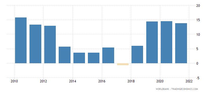 guyana broad money growth annual percent wb data