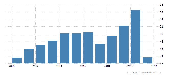 guyana broad money percent of gdp wb data