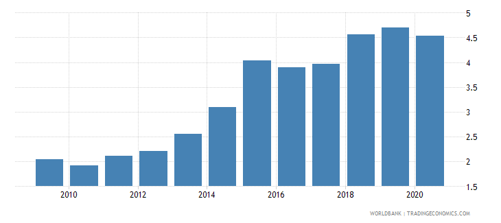 guyana broad money to total reserves ratio wb data