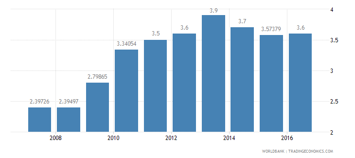 guyana burden of customs procedure wef 1 extremely inefficient to 7 extremely efficient wb data