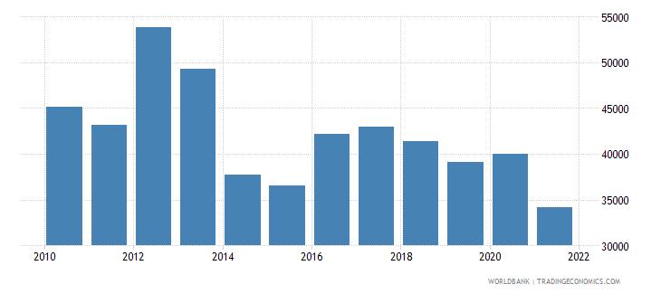 guyana capture fisheries production metric tons wb data