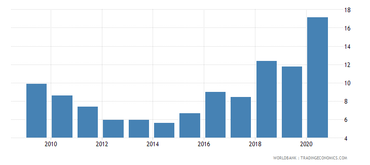 guyana central bank assets to gdp percent wb data