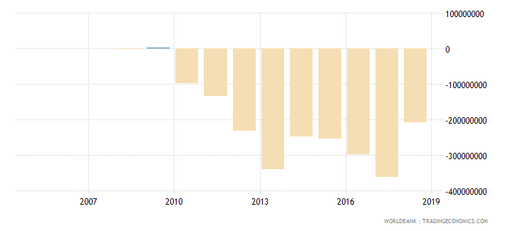guyana changes in inventories us dollar wb data